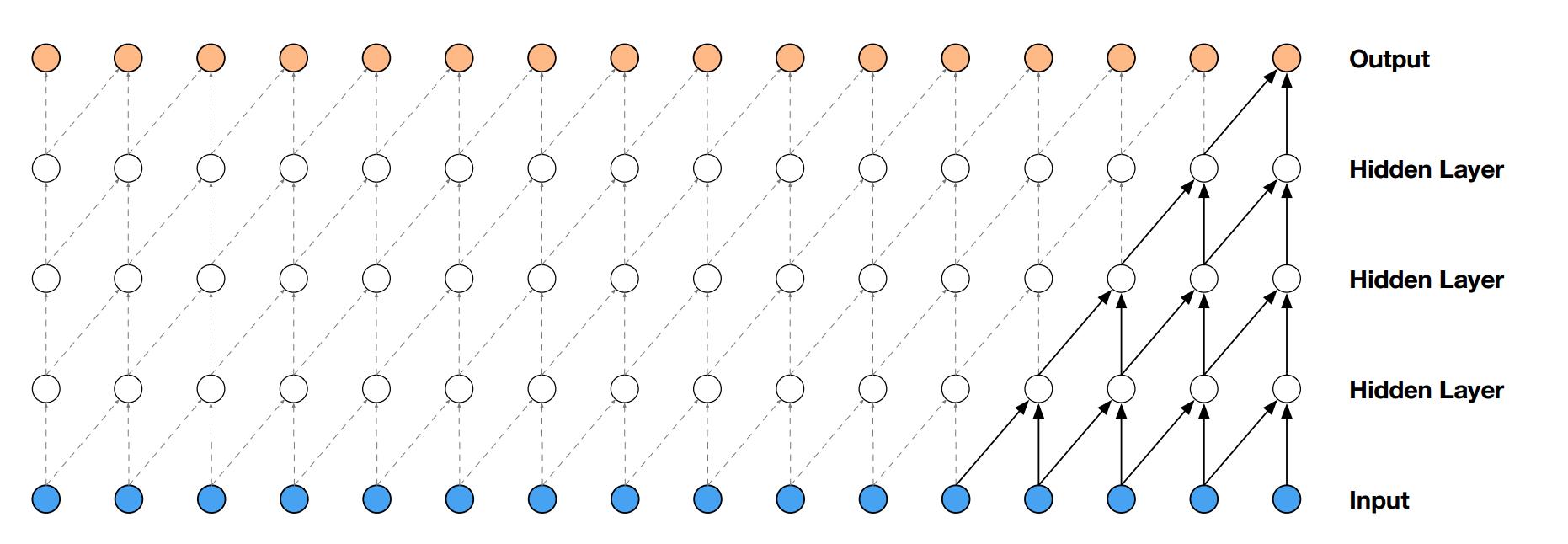 従来の畳み込み層の計算イメージ