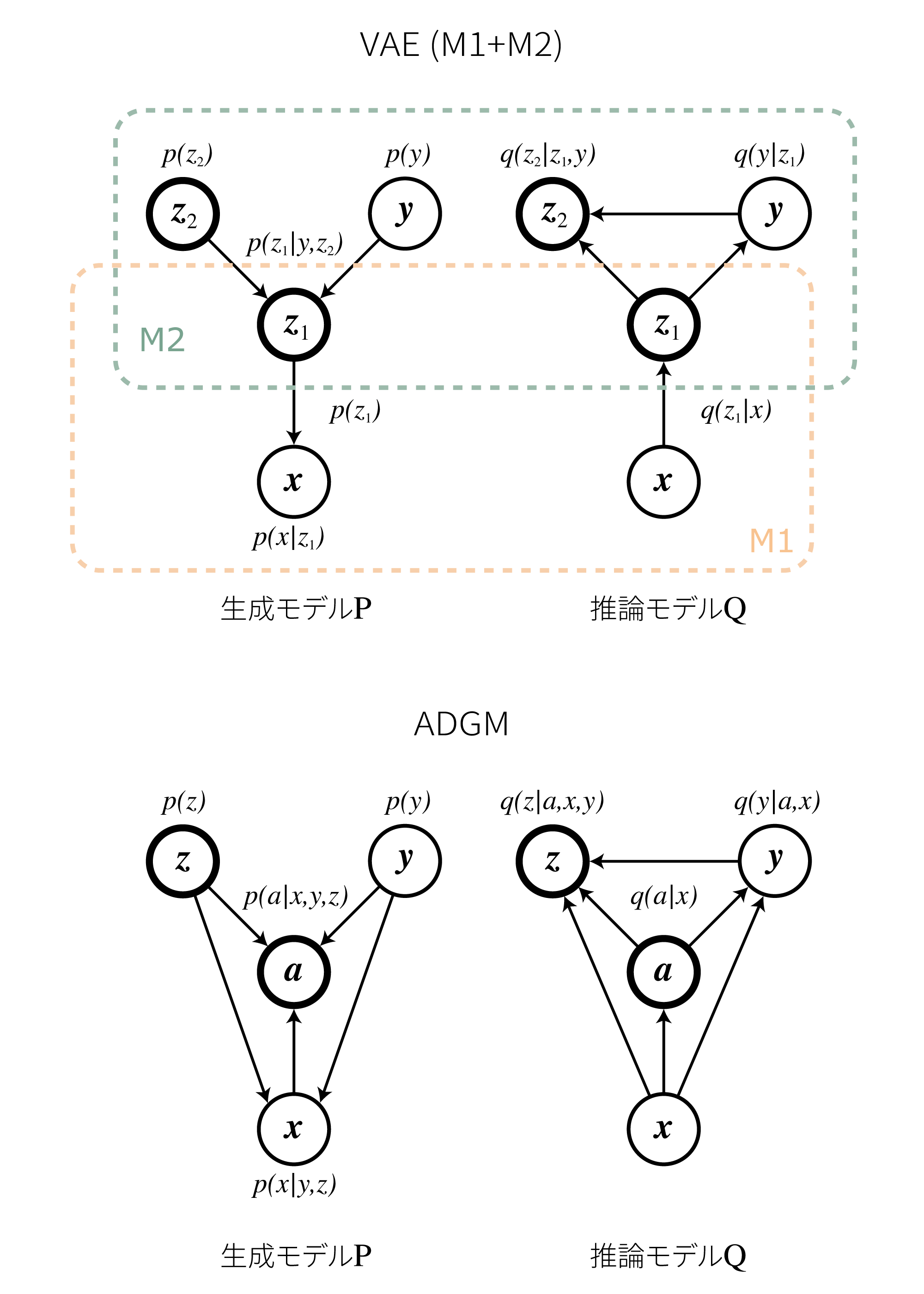 Auxiliary Deep Generative Models [arXiv:1602 05473] – ご注文